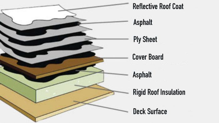 Built Up Roofing System